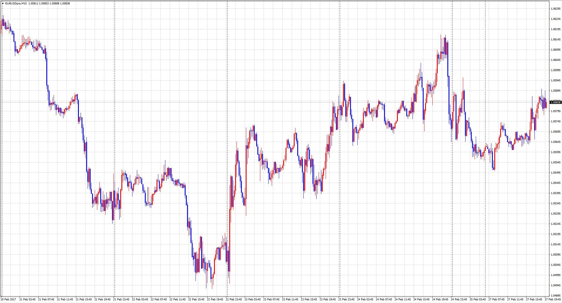 eurusd0227
