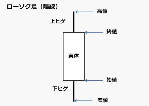 rosoku-chart-yosen