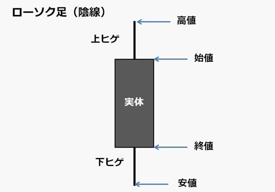 rosoku-chart-insen