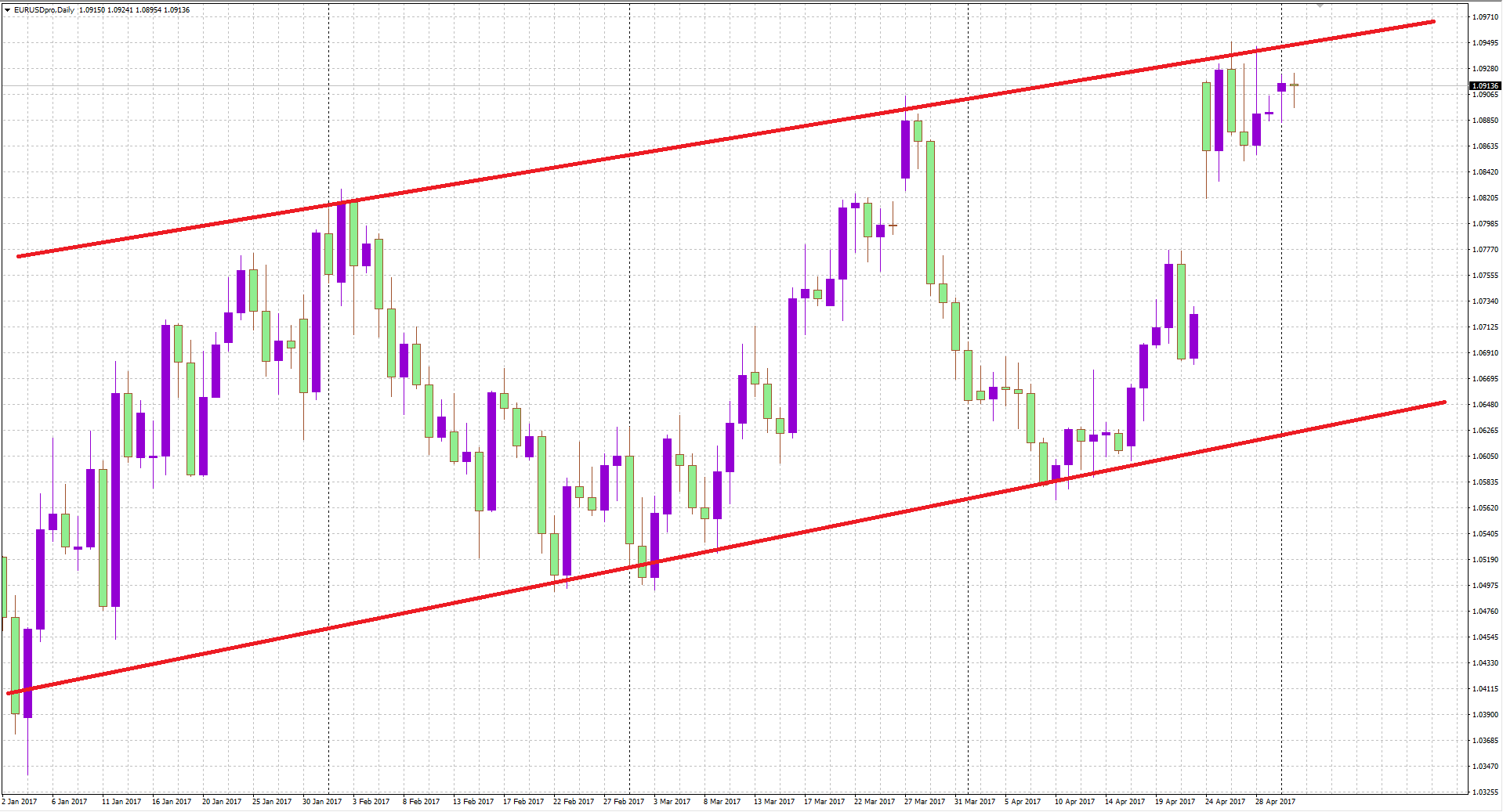 daily-line